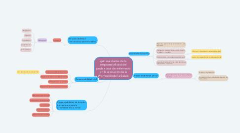 Mind Map: generalidades de la responsabilidad del profesional de enfermería en la ejecución de la Promoción de la Salud.
