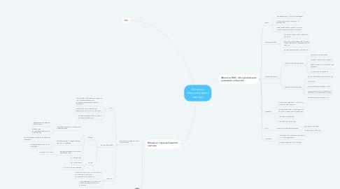 Mind Map: Финансы общественного сектора