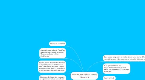 Mind Map: Teoria Crítica dos Direitos Humanos