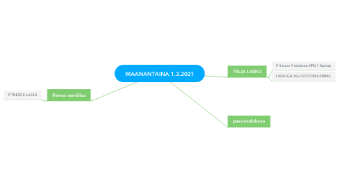 Mind Map: MAANANTAINA 1.3.2021