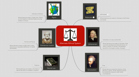Mind Map: Alternate Ethical System