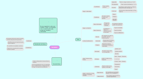 Mind Map: Variables
