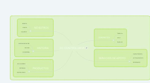 Mind Map: DC CONTROL DRIVE