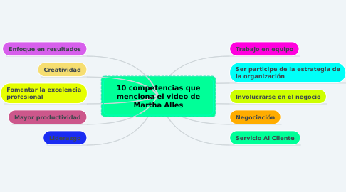 Mind Map: 10 competencias que menciona el video de Martha Alles