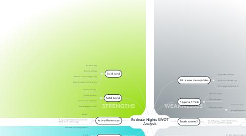 Mind Map: Rockstar Nights SWOT Analysis