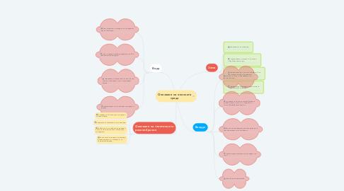 Mind Map: Опазване на околната среда