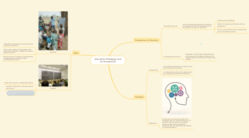 Mind Map: Education Pedagogy and Its Perspective