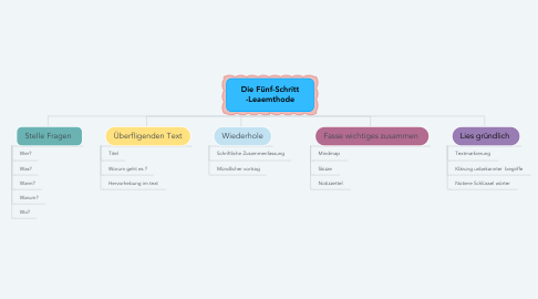 Mind Map: Die Fünf-Schritt -Leaemthode