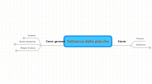 Mind Map: Tettonica delle placche