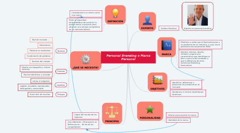 Mind Map: Personal Branding o Marca Personal