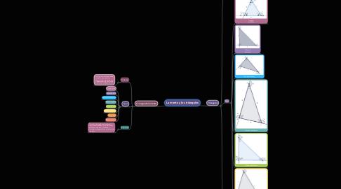 Mind Map: La mente y los triángulos