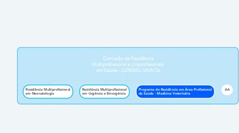 Mind Map: Comissão de Residência Multiprofissional e Uniprofissionais em Saúde - COREMU UNINTA