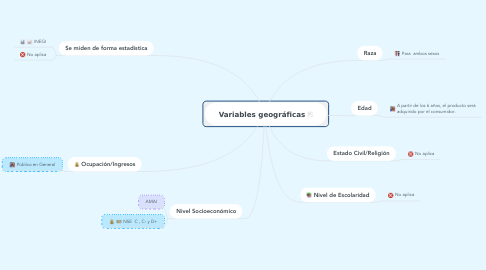 Mind Map: Variables geográficas