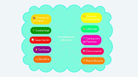 Mind Map: Competencias Laborales