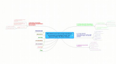Mind Map: Rola szkoleń w procesie rozwoju zawodowym pracowników na przykładzie hotelu sieci Starwood Polska- The Westin Warsaw
