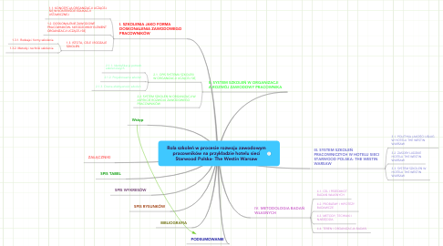 Mind Map: Rola szkoleń w procesie rozwoju zawodowympracowników na przykładzie hotelu sieciStarwood Polska- The Westin Warsaw