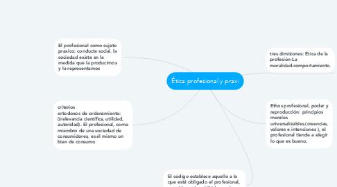 Mind Map: Ética profesional y praxi
