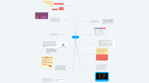 Mind Map: Gramática