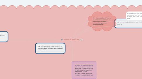 Mind Map: Les indices de lobjectivites