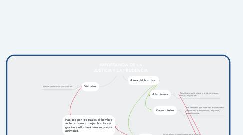 Mind Map: IMPORTANCIA DE LA JUSTICIA Y LA PRUDENCIA