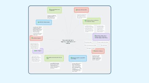 Mind Map: Normatividad de la higiene y seguridad en el trabajo