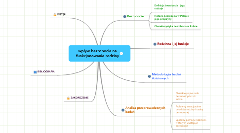 Mind Map: wpływ bezrobocia nafunkcjonowanie rodziny