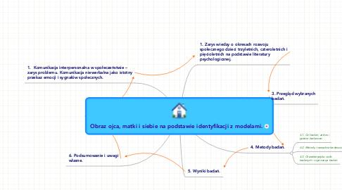 Mind Map: Obraz ojca, matki i siebie na podstawie identyfikacji z modelami.