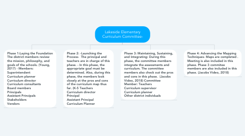 Mind Map: Lakeside Elementary Curriculum Committee-