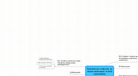 Mind Map: Świadomość rodziców na temat narkomanii w śród nastolatków