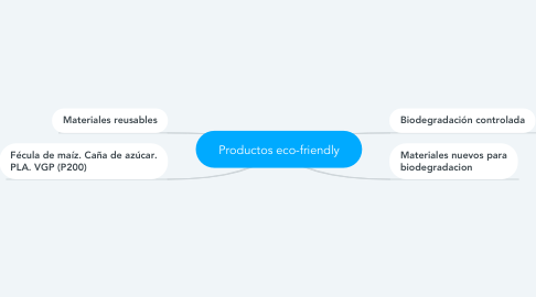 Mind Map: Productos eco-friendly