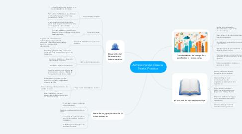 Mind Map: Administración: Ciencia , Teoría, Practica.