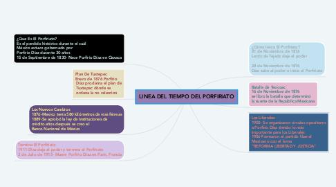 Mind Map: LINEA DEL TIEMPO DEL PORFIRIATO