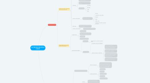 Mind Map: LA PSICOLOGÍA DE LA SALUD