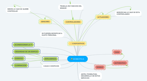 Mind Map: DOMOTICA