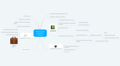 Mind Map: LA ESTRUCTURA DEL SISTEMA FINANCIERO COLOMBIANO Y ENTIDADES QUE LO CONFORMAN