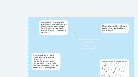 Mind Map: Mas allá del dilema de los métodos: la investigación en ciencias sociales