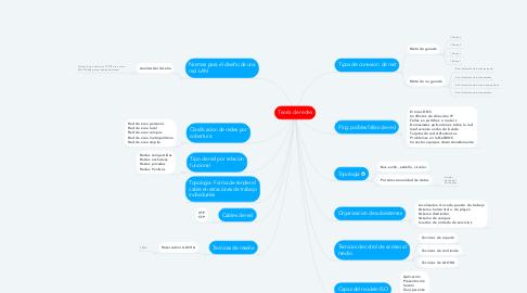 Mind Map: Teoría de redes