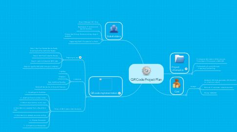 Mind Map: QR Code Project Plan