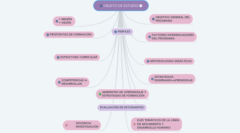 Mind Map: OBJETO DE ESTUDIO