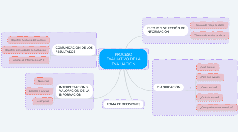 Mind Map: PROCESO EVALUATIVO DE LA EVALUACIÓN