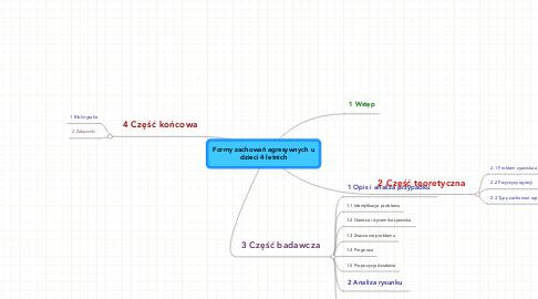 Mind Map: Formy zachowań agresywnych u dzieci 4 letnich