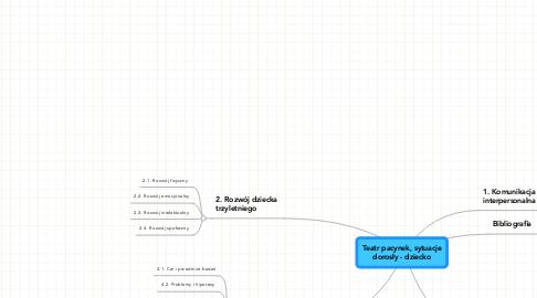 Mind Map: Teatr pacynek, sytuacjedorosły - dziecko