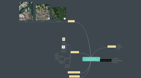 """Mind Map: Community Mapping Intrigued by """"Drone in STEM"""""""