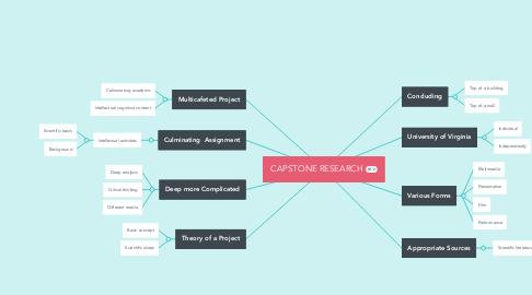Mind Map: CAPSTONE RESEARCH