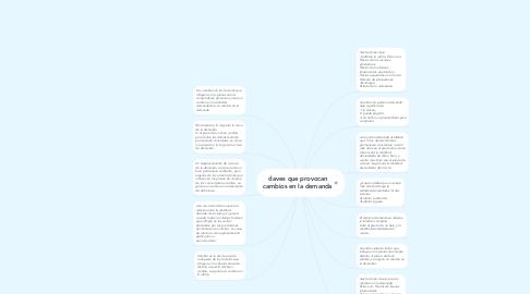 Mind Map: claves que provocan cambios en la demanda