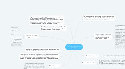 Mind Map: Práctica pedagógica en Colombia