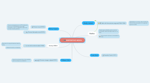 Mind Map: DISPOSITIVO MOVIL