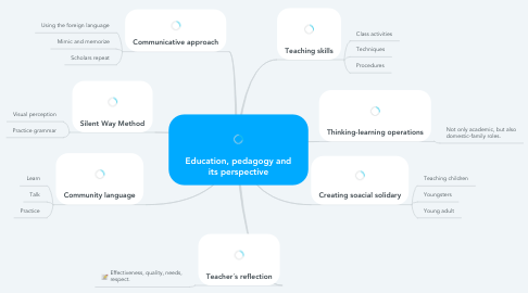Mind Map: Education, pedagogy and its perspective