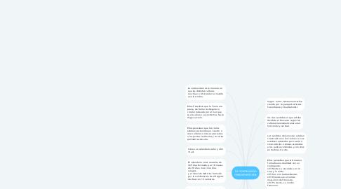 Mind Map: La cosmovisión mesoamericana
