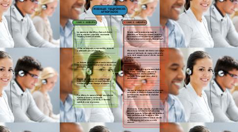 Mind Map: MODALES TELEFÓNICOS APROPIADOS